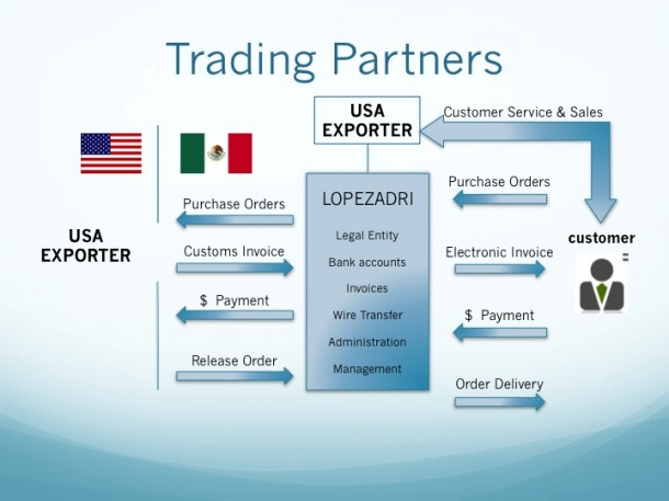Insurance Trading Partners : Home Page